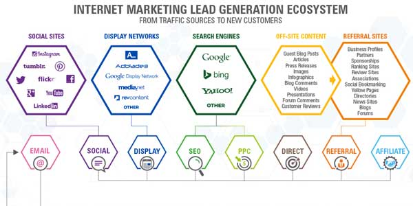 Internet-Marketing-Lead-Generation-Ecosystem-Infographics