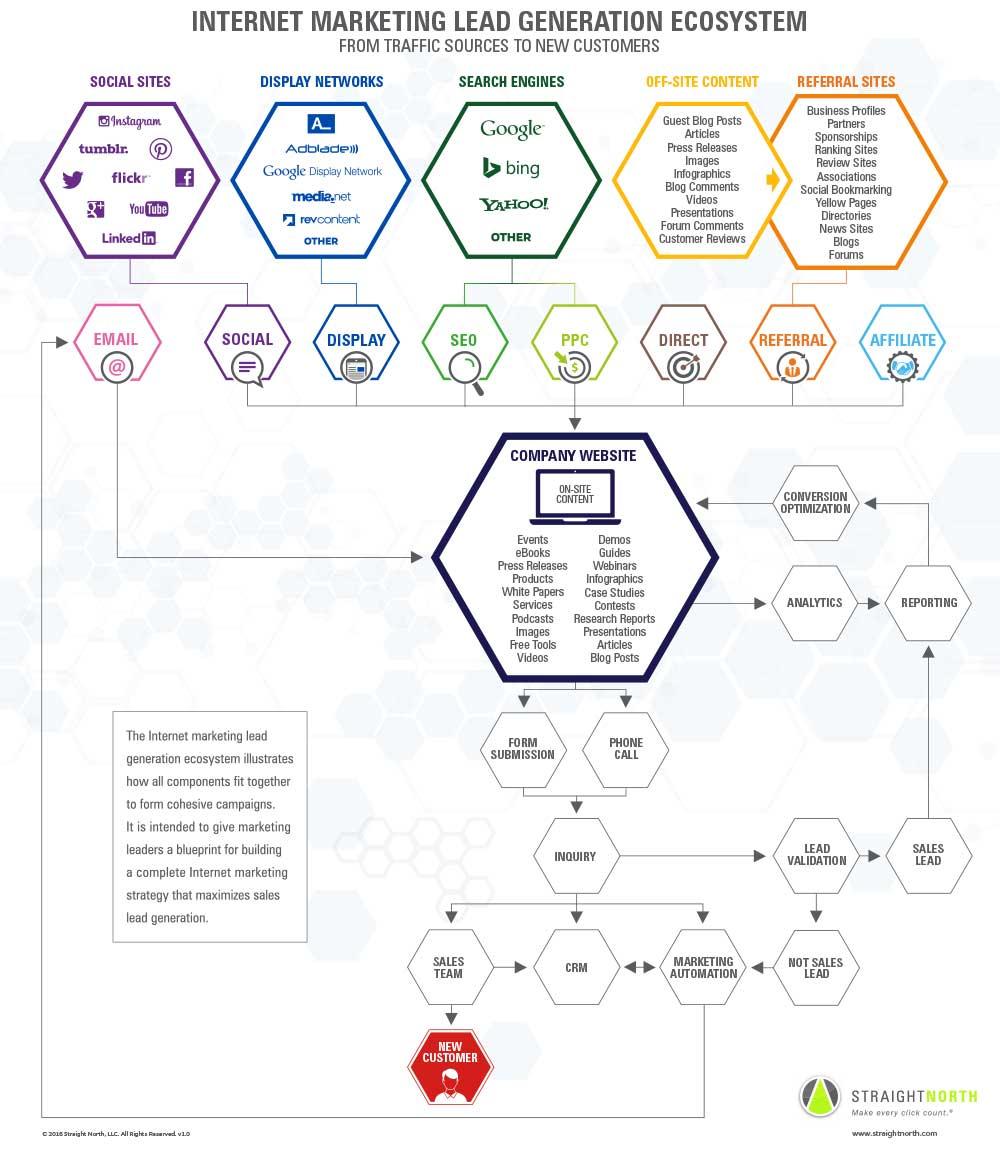 Internet-Marketing-Lead-Generation-Ecosystem