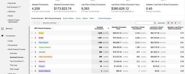 How-To-Use-Google-Analytics-For-SEO-Monitoring-3