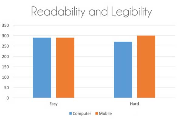 Consider-Readability-And-Legibility