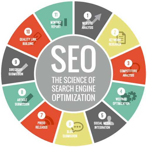 SEO-Science-Of-Search-Engine-Optimization