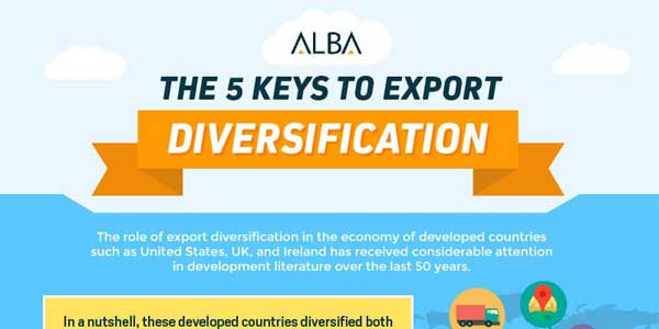The-5-Keys-To-Export-Diversification---Infographics