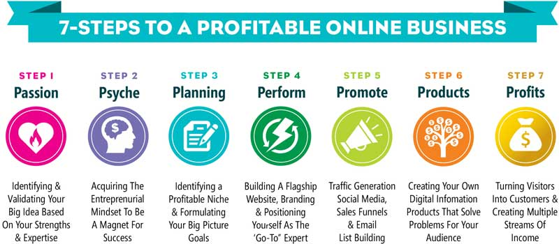 7-Steps-To-A-Profitable-Online