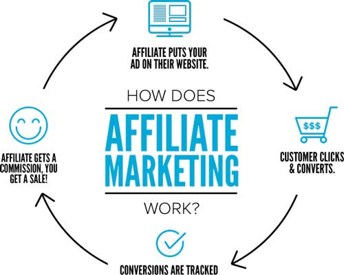 How-Does-Affliate-Marketing-Works