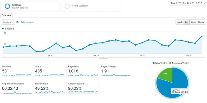 Google_Analyics_Audience_Report