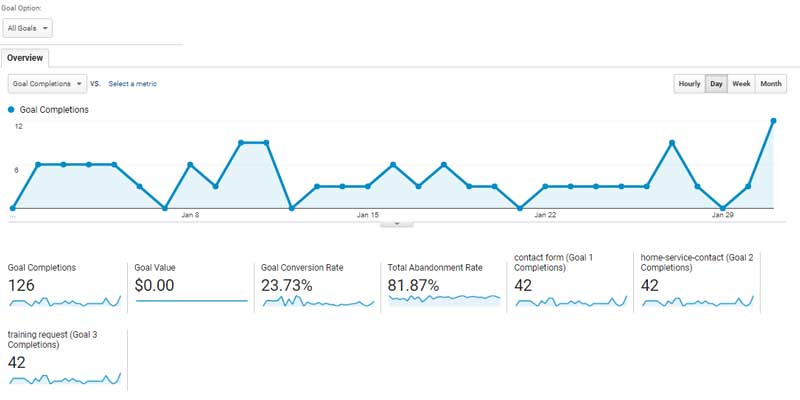 Google_Analytics_Conversion_Report