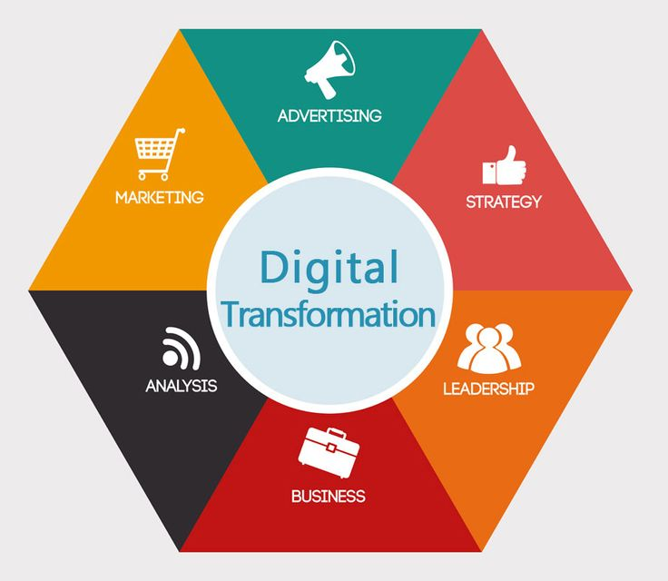 Digital-Transformation-Strategies
