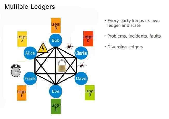 Multiple-Ledgers