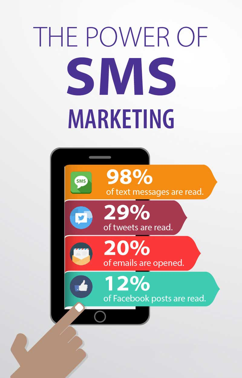 The-Power-Of-SMS-Marketing