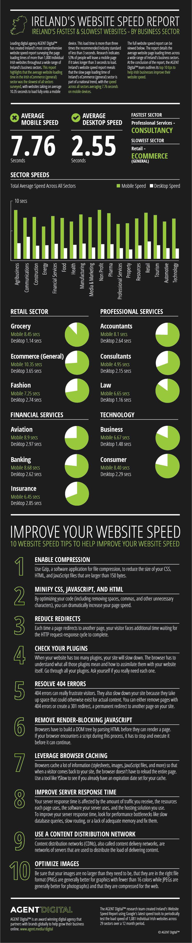 Irelands-Website-Speed-Report