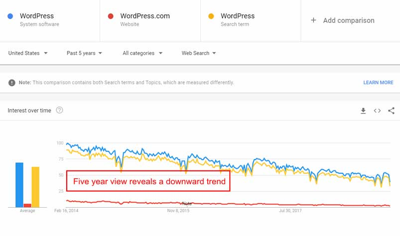 How-To-Use-Google-Trends-To-Create-Your-Content-Marketing-Strategy-1