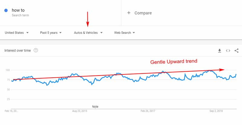 How-To-Use-Google-Trends-To-Create-Your-Content-Marketing-Strategy-2