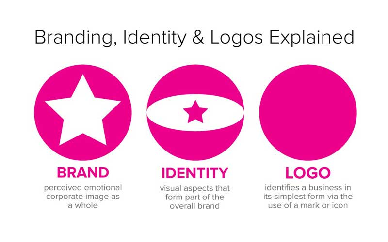 Brand-Identity-And-Logo-Explained
