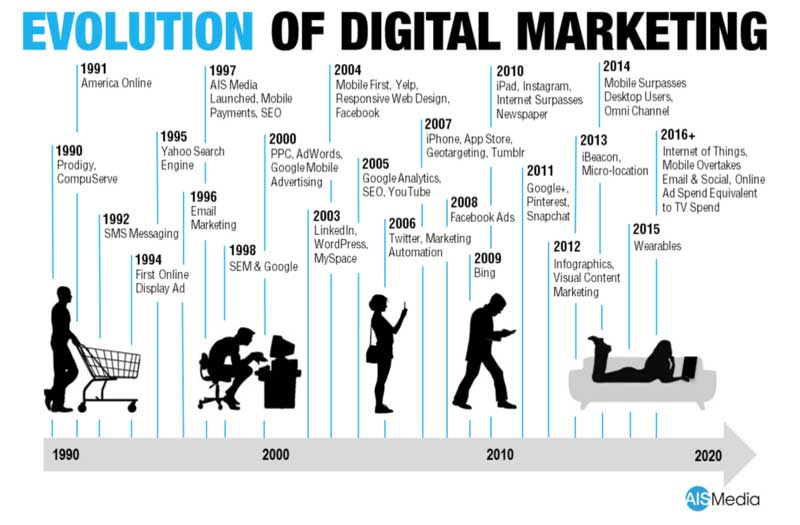 Evolution-Of-Digital-Marketing-by-AIS-Media