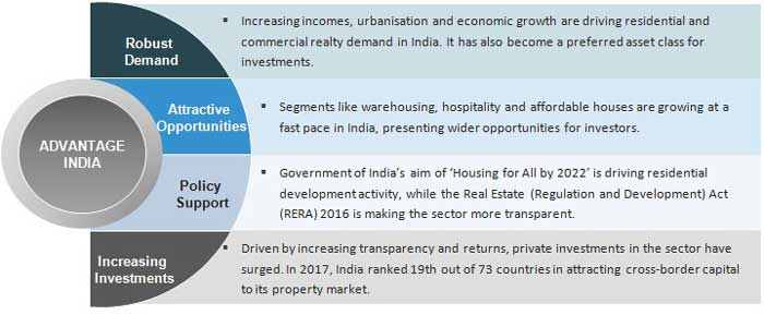 Real-Estate-Advantage-Of-India