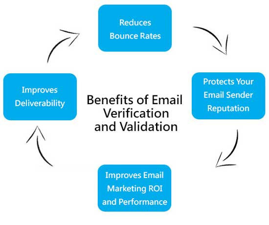 Benifits-Of-Email-Verification-And-Validation