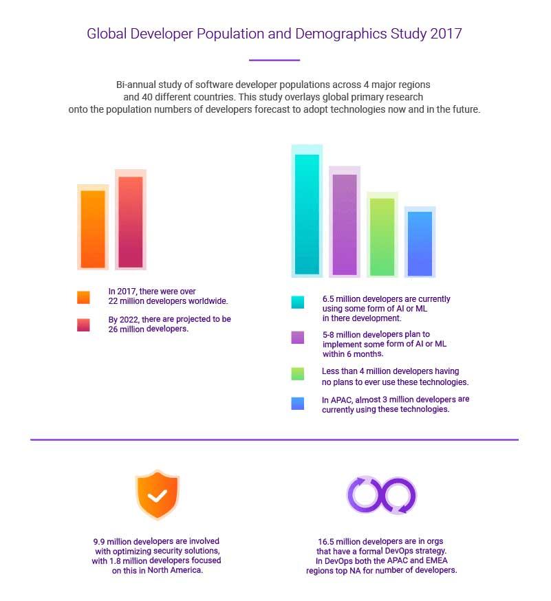Global-Developer-Population-And-Demographics-Study-2017