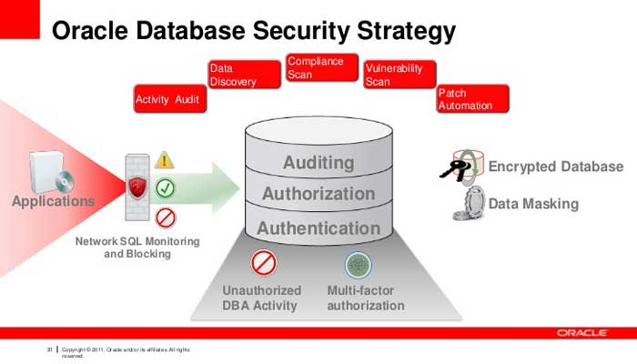 Oracle-Database-Security-Strategy