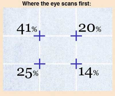 Where-The-Eye-Scan-First