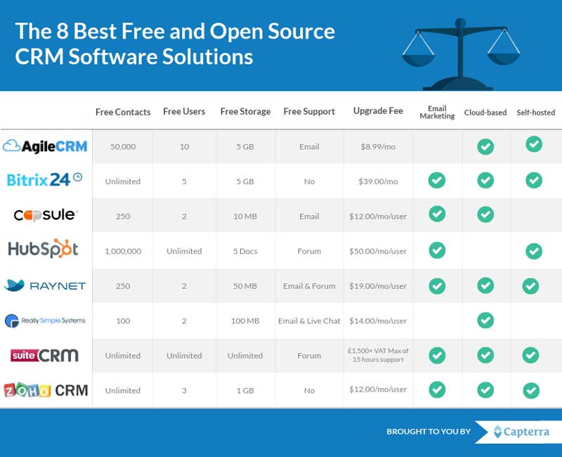 The-8-Best-Free-And-Open-Source-CRM-Software-Solutions