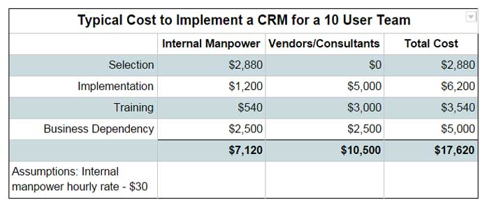 Typical-Cost-To-Implement-A-CRM-For-A-10-User-Team