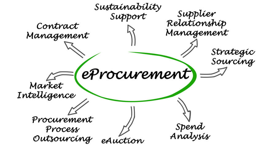 eProcurement