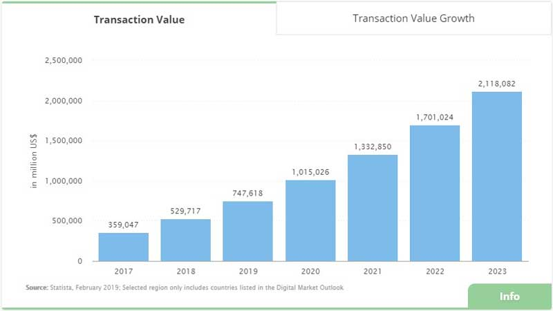 Mobile-Wallet-Transaction-Value-Graph