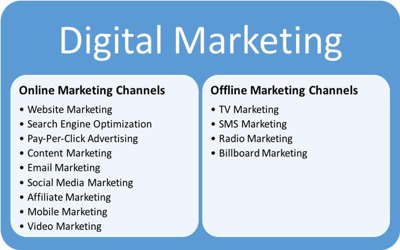 Offline-Marketing-Channels-Versus-Online-Marketing-Channels