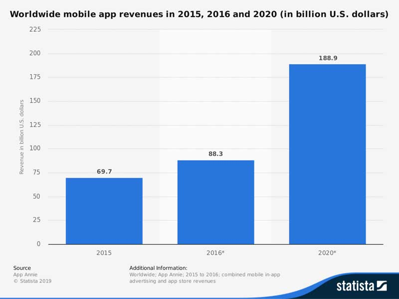 World-Wide-Modile-App-Revenues-In-2015--2016-and-2020-Development-2015