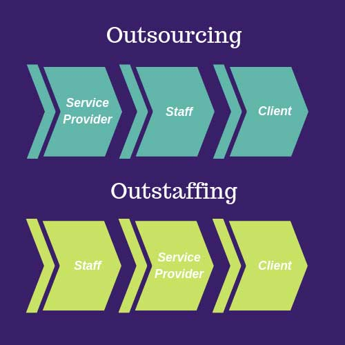 OutSourcing-vs-OutStaffing