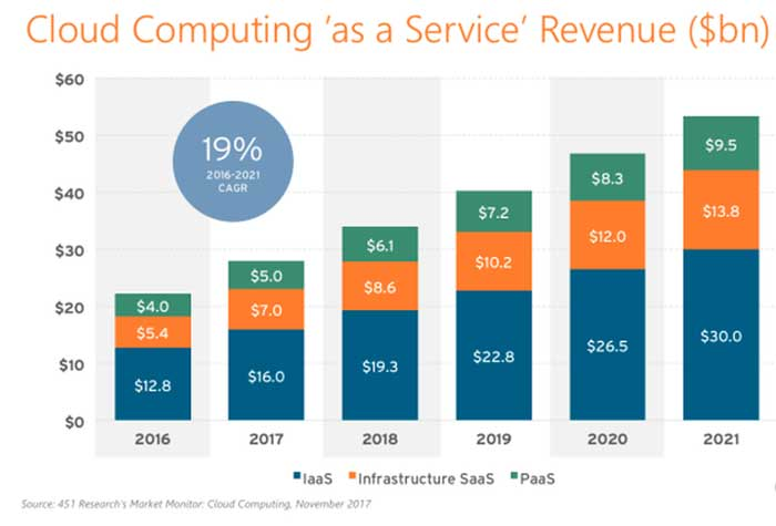Cloud-Computing-As-A-Service-Revenue
