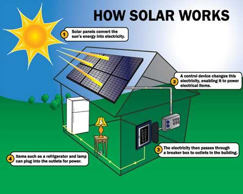 How-Solar-Panel-Works