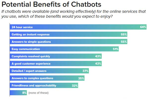 Potential-Benefits-Of-Chatbots