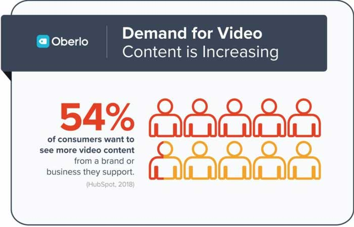 Demand-For-Video-Content-Is-Increasing