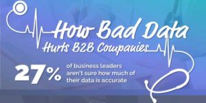 How-Bad-Data-Hurts-B2B-Companies-INFOGRAPHICS