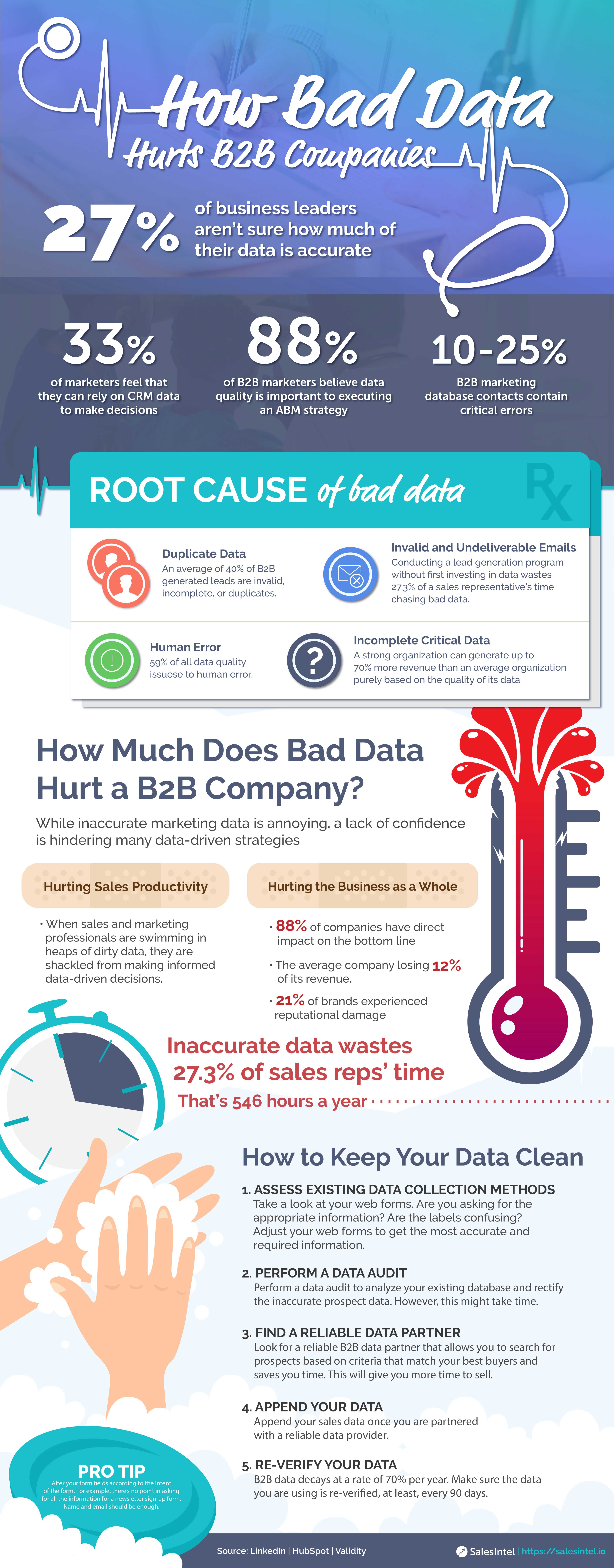 How-Bad-Data-Hurts-B2B-Companies