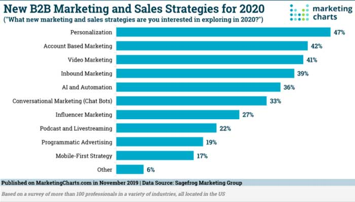 New-B2B-Marketing-And-Sales-Strategies-For-2020