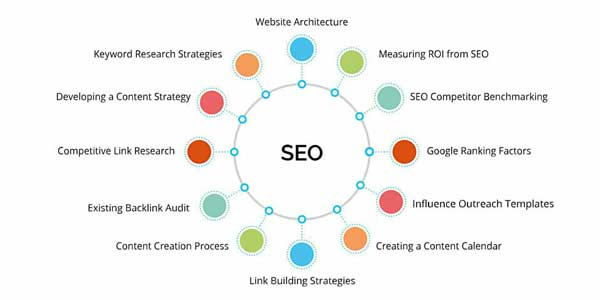 SEO-Techniques-To-Follow-In-2020