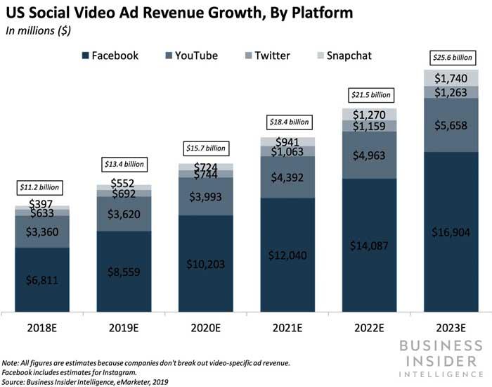 US-Social-Video-Ad-Revenue-Growth-By-Platform