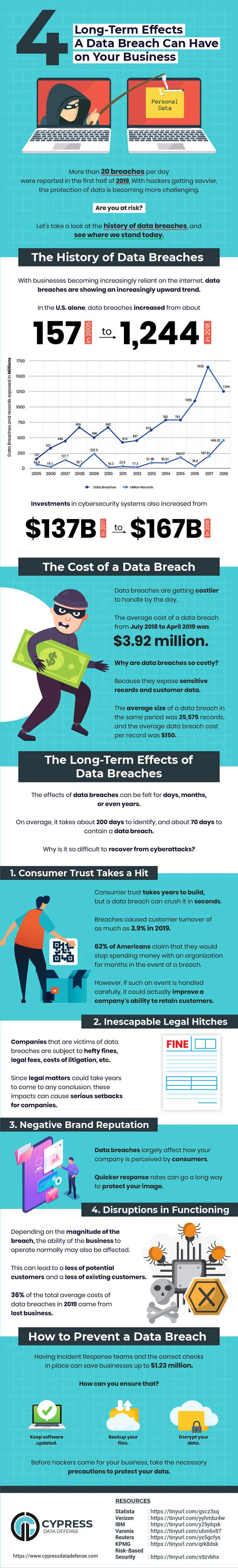 4-Long-Term-Effects-A-Data-Breach-Can-Have-On-Your-Business
