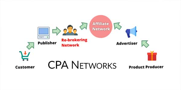 CPA-Networks