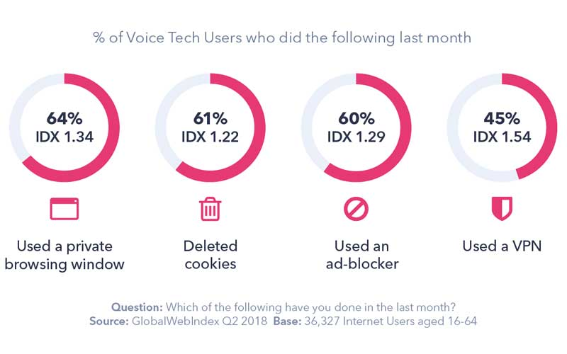 Percent-Of-Voice-Tag-Users-Who-Did-The-Following-Last-Month