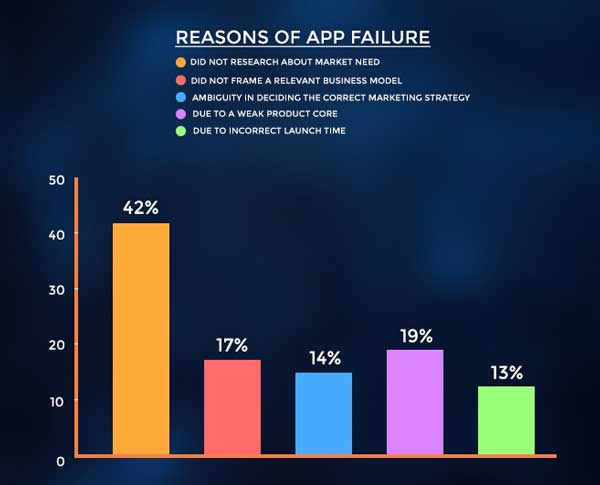 Reasons-Of-App-Failure