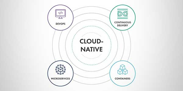 Cloud-Native-Development