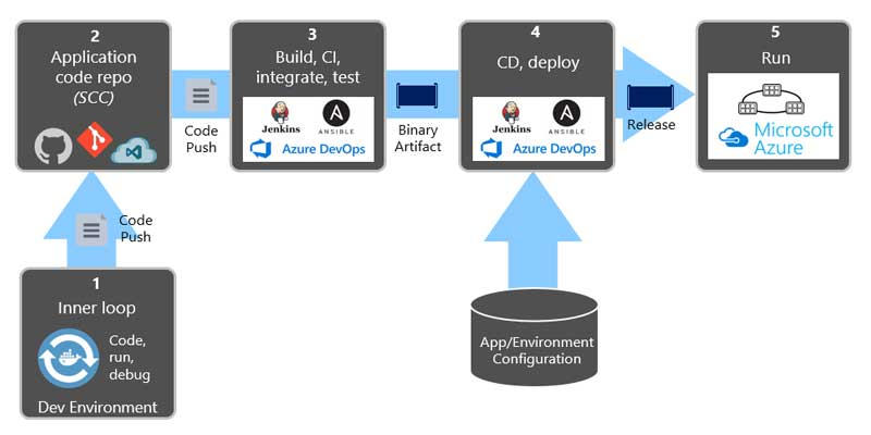 How-To-Develop-The-Native-Cloud-Model-In-5-Steps