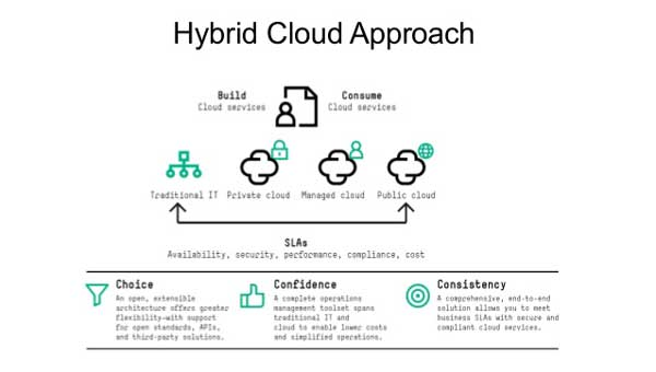 Hybrid-Cloud-Approach