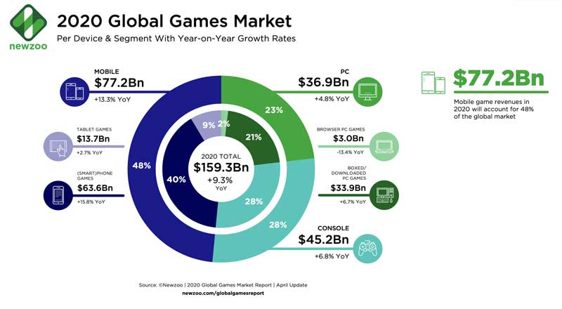 2020-Global-Game-Market-In-COVID-19