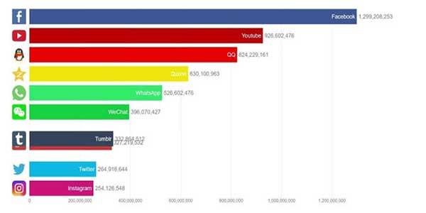 Best-Social-Media-Platforms