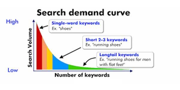 SEO-Search-Demand-Curve