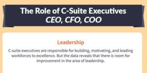 The-Role-of-C-Suite-Executives-CEO,-CFO,-COO-INFOGRAPHICS
